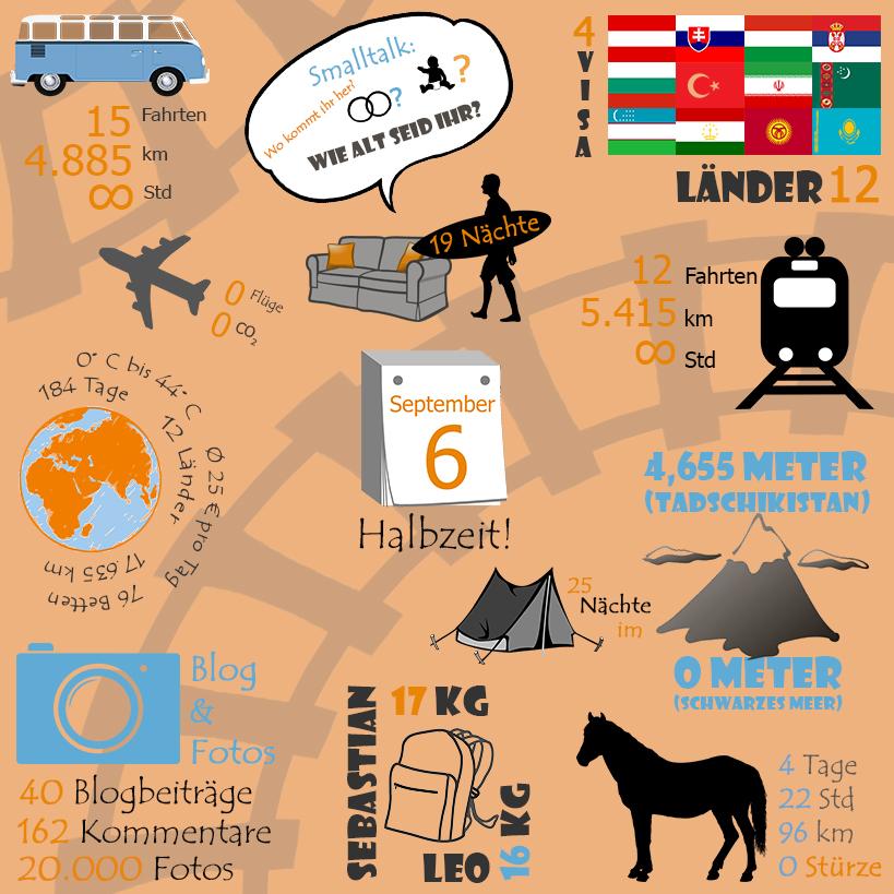 Infografik zu den ersten sechs Monaten der nachhaltigen Weltreise ohne Flugzeug von Leo und Sebastian.