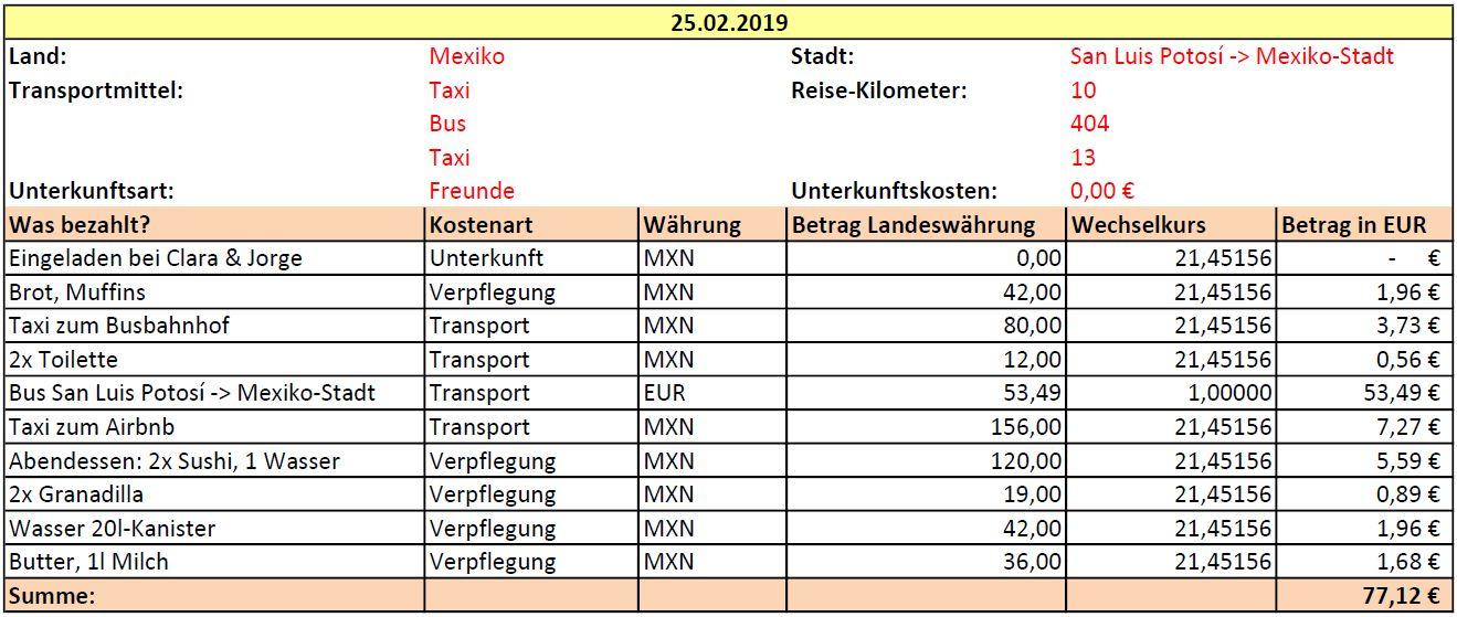 Eine Tabelle, die detailliert die Ausgaben eines Tages während der Weltreise zeigt.