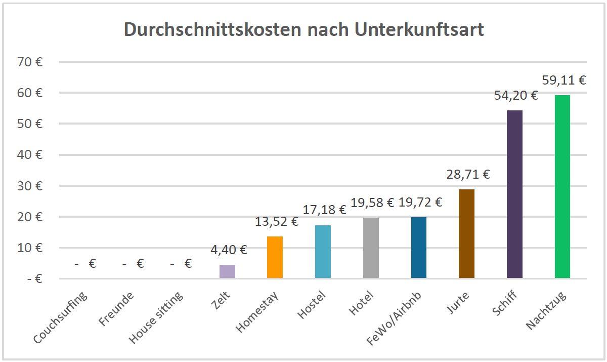 Ein Balkendiagramm, das die Durchschnittskosten für verschiedene Unterkunftsarten darstellt.