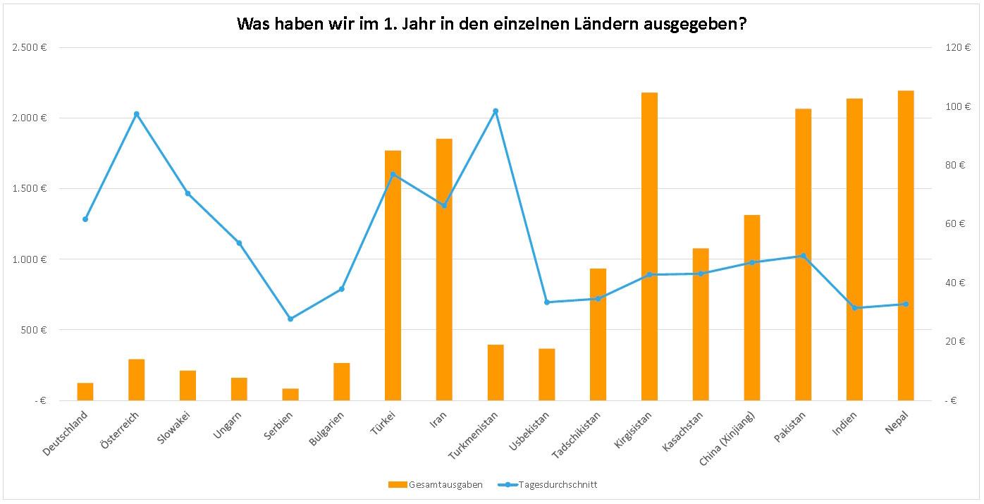 Balkendiagramm, das die Ausgaben pro Land im 1. Reisejahr zeigt.