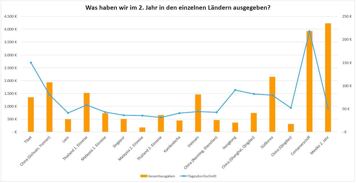 Balkendiagramm, das die Ausgaben pro Land im 2. Reisejahr zeigt.