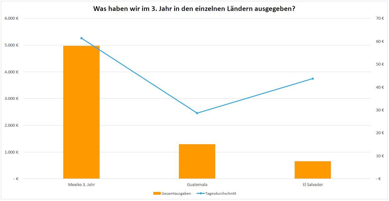 Balkendiagramm, das die Ausgaben pro Land im 3. Reisejahr zeigt.