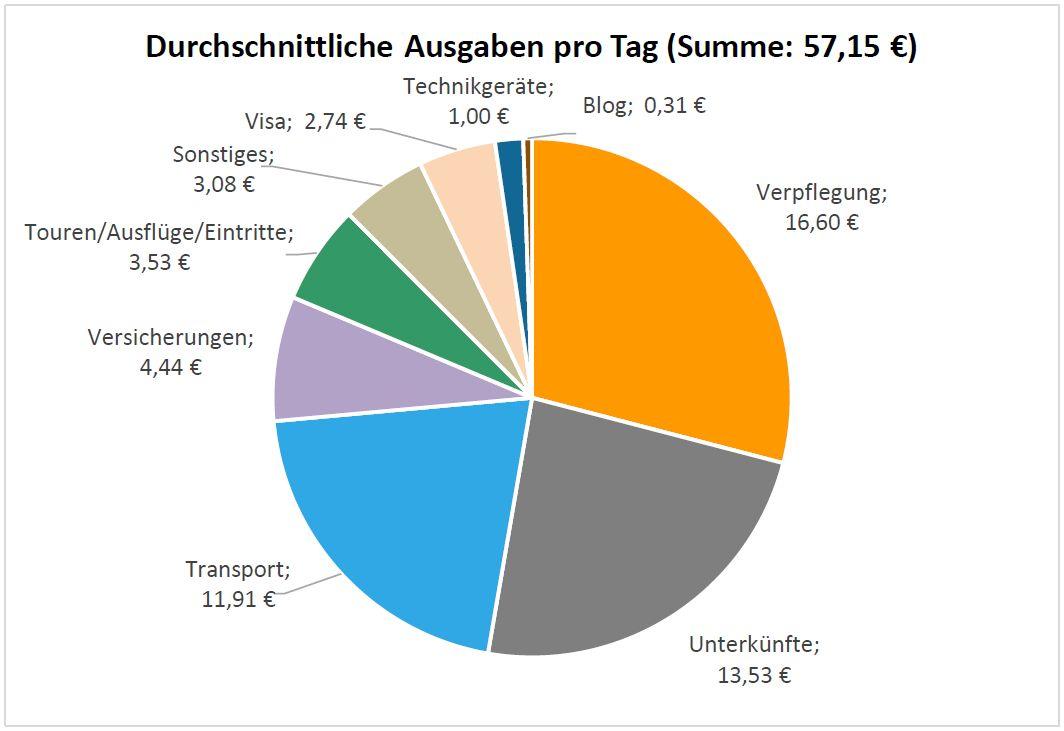 Ein Kreisdiagramm, dass die Ausgabenverteilung eines Reisetages nach Kategorien zeigt.
